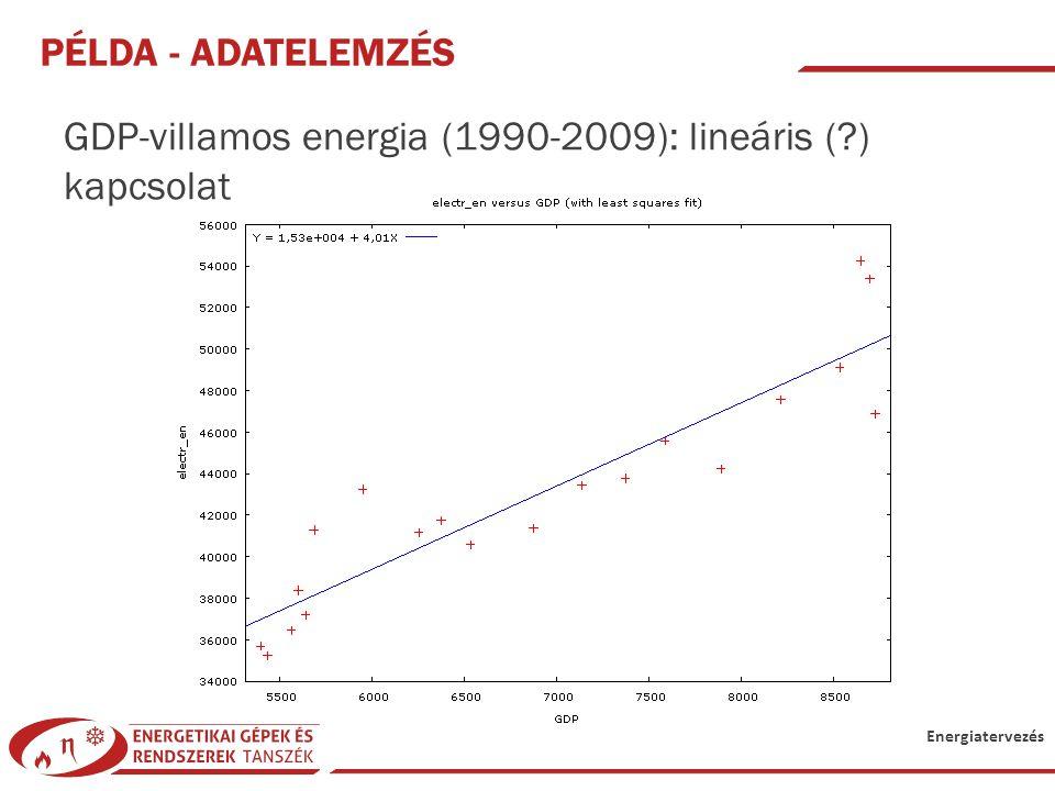 Energiatervezés PÉLDA - ADATELEMZÉS GDP-villamos energia (1990-2009): lineáris (?) kapcsolat