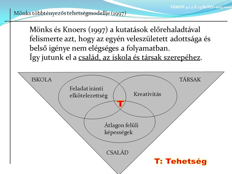 Mönks többtényezős tehetségmodellje (1997) ISKOLATÁRSAK Kreativitás Feladat iránti elkötelezettség Átlagon felüli képességek CSALÁD Mönks és Knoers (1997) a kutatások előrehaladtával felismerte azt, hogy az egyén veleszületett adottsága és belső igénye nem elégséges a folyamatban.