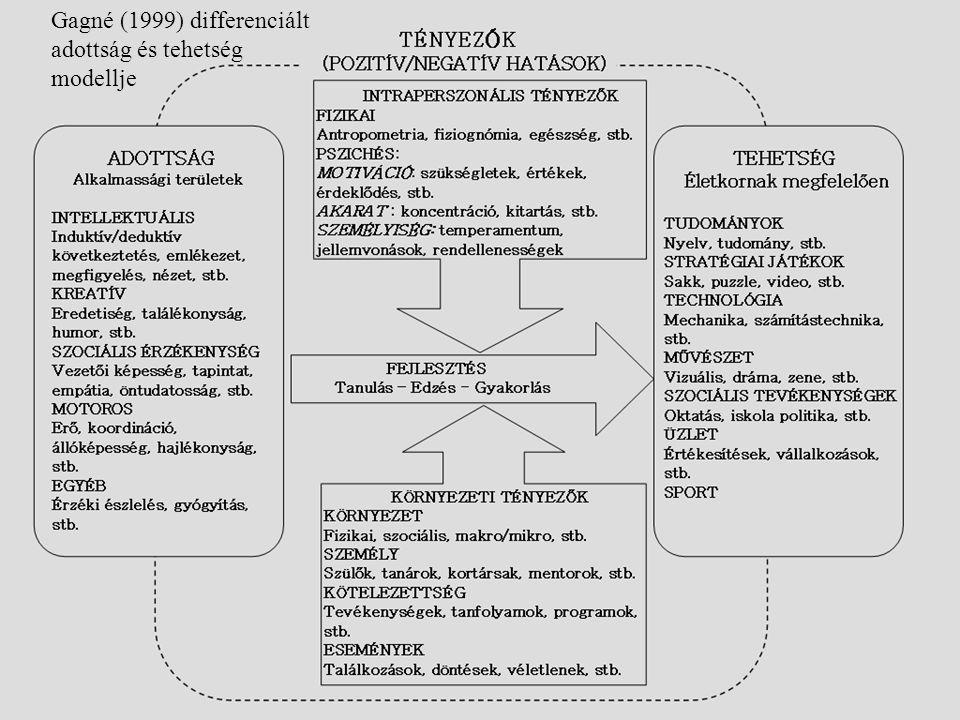Gagné (1999) differenciált adottság és tehetség modellje