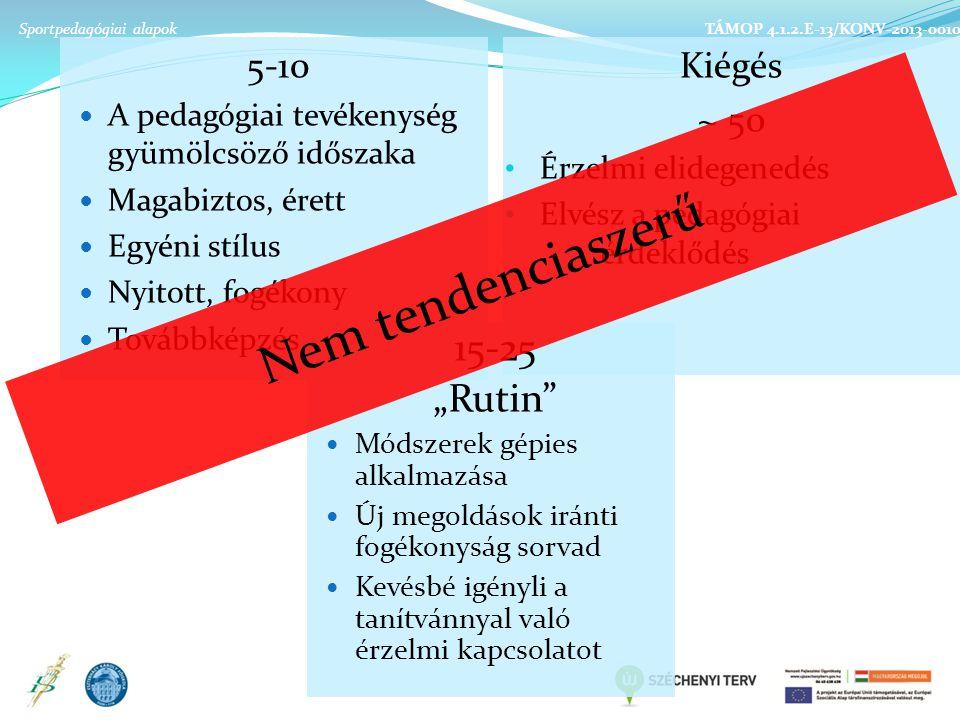"""Kiégés ~ 50 Érzelmi elidegenedés Elvész a pedagógiai érdeklődés 5-10 A pedagógiai tevékenység gyümölcsöző időszaka Magabiztos, érett Egyéni stílus Nyitott, fogékony Továbbképzés Sportpedagógiai alapok TÁMOP 4.1.2.E-13/KONV-2013-0010 15-25 """"Rutin Módszerek gépies alkalmazása Új megoldások iránti fogékonyság sorvad Kevésbé igényli a tanítvánnyal való érzelmi kapcsolatot Nem tendenciaszerű"""