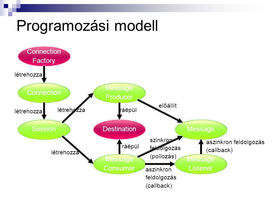 Programozási modell Connection Factory Connection Session Message Producer Message Consumer Destination Message Listener létrehozza ráépül aszinkron feldolgozás (callback) előállít szinkron feldolgozás (pollozás) aszinkron feldolgozás (callback)