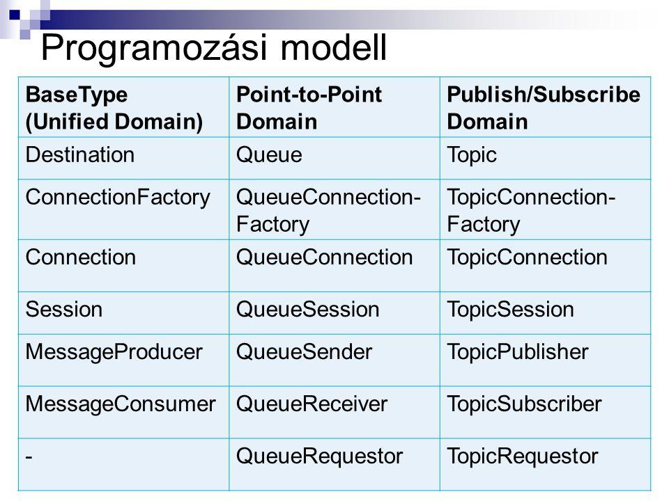 Programozási modell BaseType (Unified Domain) Point-to-Point Domain Publish/Subscribe Domain DestinationQueueTopic ConnectionFactoryQueueConnection- Factory TopicConnection- Factory ConnectionQueueConnectionTopicConnection SessionQueueSessionTopicSession MessageProducerQueueSenderTopicPublisher MessageConsumerQueueReceiverTopicSubscriber -QueueRequestorTopicRequestor