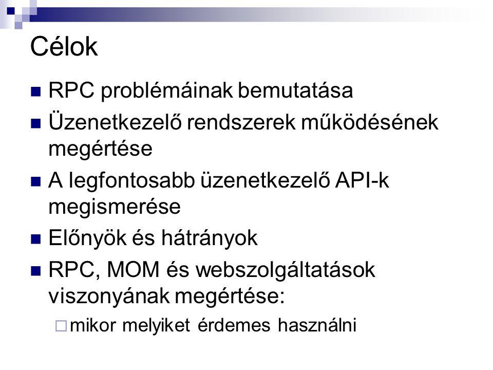 Célok RPC problémáinak bemutatása Üzenetkezelő rendszerek működésének megértése A legfontosabb üzenetkezelő API-k megismerése Előnyök és hátrányok RPC
