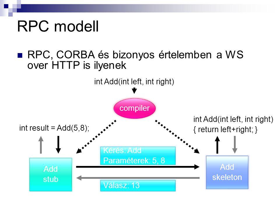 RPC modell RPC, CORBA és bizonyos értelemben a WS over HTTP is ilyenek int Add(int left, int right) compiler Add stub Add skeleton int result = Add(5,8); int Add(int left, int right) { return left+right; } Kérés: Add Paraméterek: 5, 8 Válasz: 13