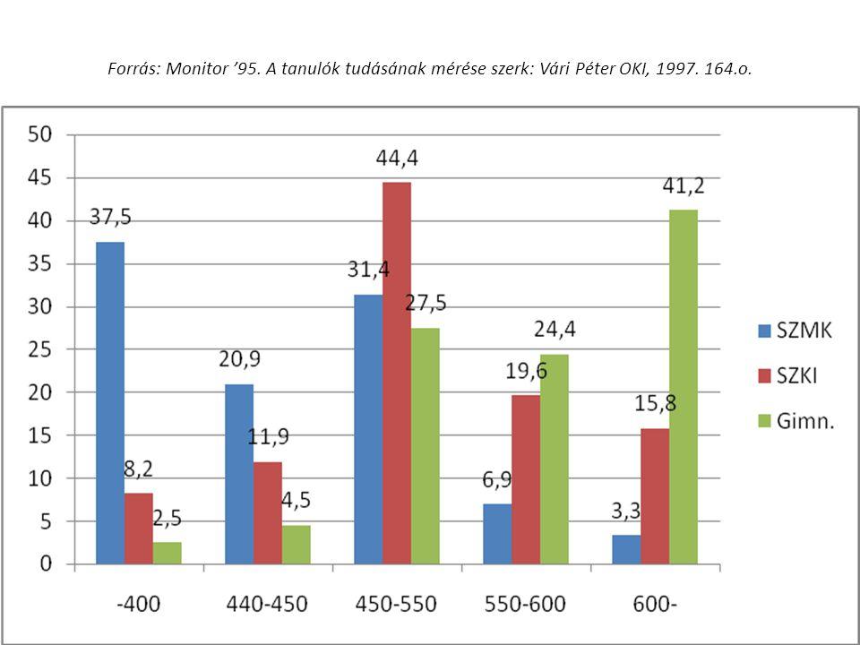 Forrás: Monitor '95. A tanulók tudásának mérése szerk: Vári Péter OKI, 1997. 164.o. 15