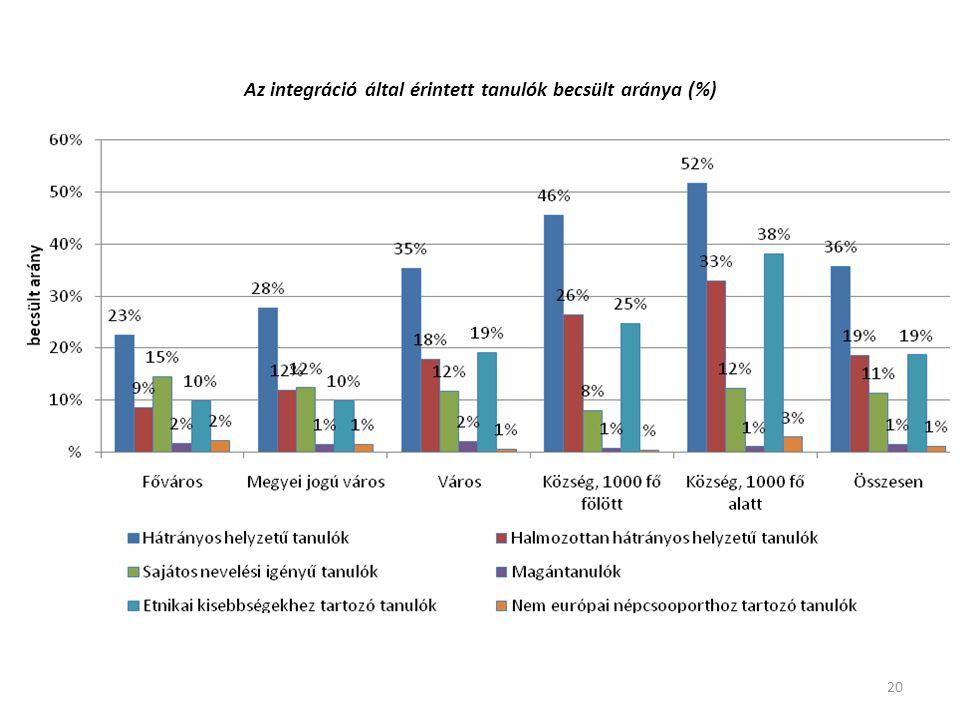Az integráció által érintett tanulók becsült aránya (%) 20