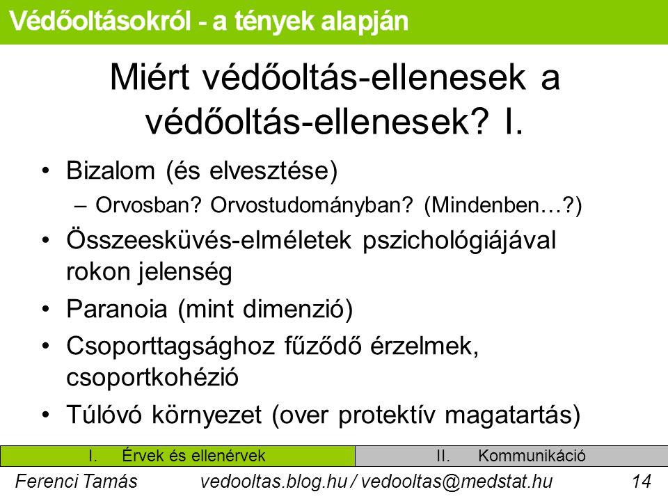 Ferenci Tamásvedooltas.blog.hu / vedooltas@medstat.hu14 Miért védőoltás-ellenesek a védőoltás-ellenesek? I. Bizalom (és elvesztése) –Orvosban? Orvostu