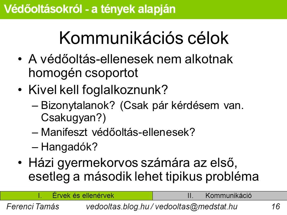 Ferenci Tamásvedooltas.blog.hu / vedooltas@medstat.hu16 Kommunikációs célok A védőoltás-ellenesek nem alkotnak homogén csoportot Kivel kell foglalkoznunk.