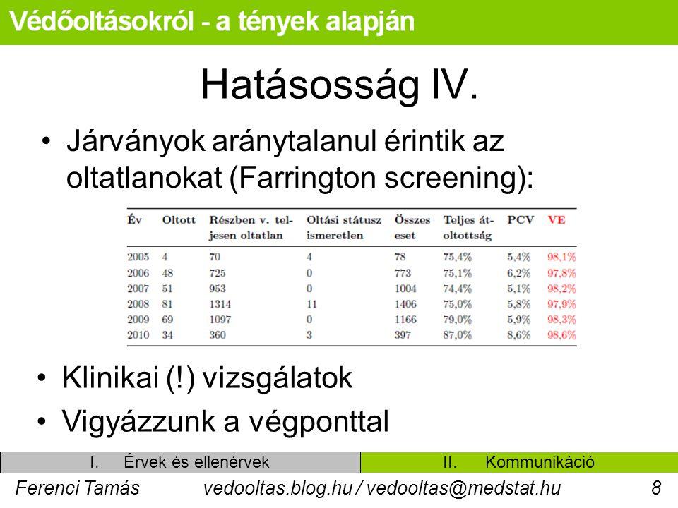 Ferenci Tamásvedooltas.blog.hu / vedooltas@medstat.hu8 Hatásosság IV. Járványok aránytalanul érintik az oltatlanokat (Farrington screening): Klinikai