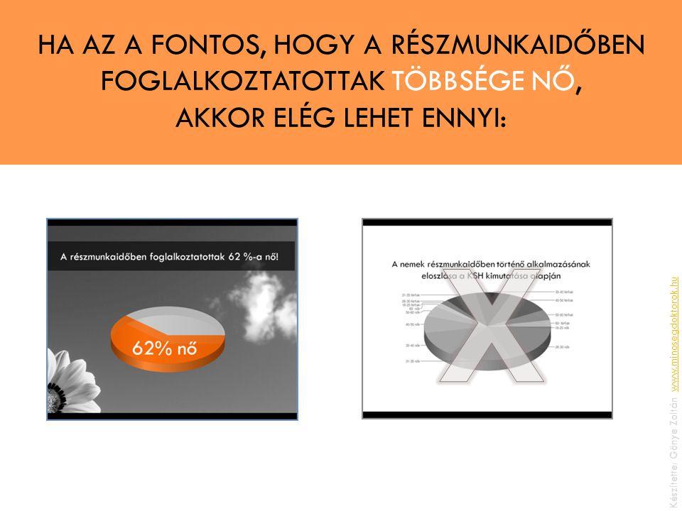 HA AZ A FONTOS, HOGY A RÉSZMUNKAIDŐBEN FOGLALKOZTATOTTAK TÖBBSÉGE NŐ, AKKOR ELÉG LEHET ENNYI: Készítette: Gönye Zoltán, www.minosegdoktorok.huwww.minosegdoktorok.hu