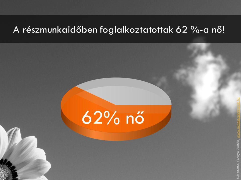 A részmunkaidőben foglalkoztatottak 62 %-a nő! 62% nő Készítette: Gönye Zoltán, www.minosegdoktorok.huwww.minosegdoktorok.hu