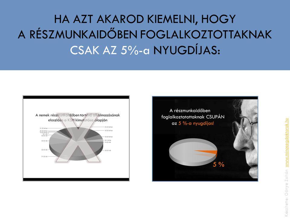 HA AZT AKAROD KIEMELNI, HOGY A RÉSZMUNKAIDŐBEN FOGLALKOZTOTTAKNAK CSAK AZ 5%-a NYUGDÍJAS: Készítette: Gönye Zoltán, www.minosegdoktorok.huwww.minosegdoktorok.hu