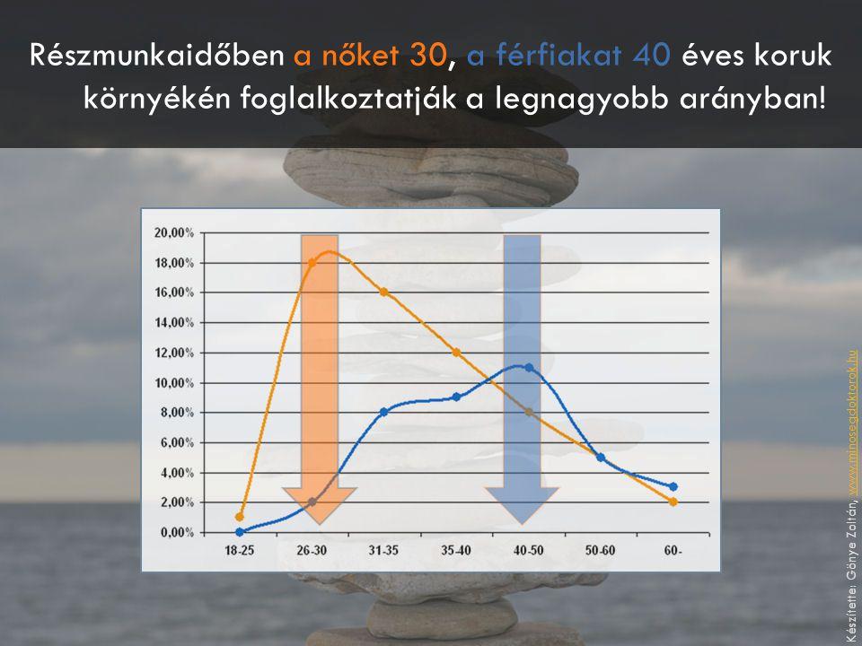 Részmunkaidőben a nőket 30, a férfiakat 40 éves koruk környékén foglalkoztatják a legnagyobb arányban! Készítette: Gönye Zoltán, www.minosegdoktorok.h
