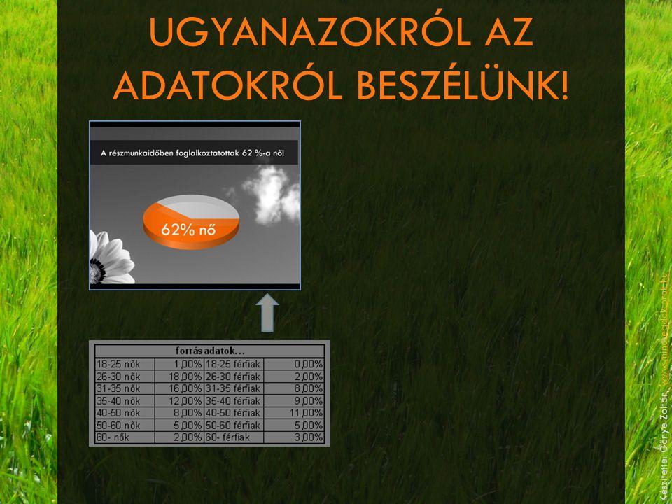 UGYANAZOKRÓL AZ ADATOKRÓL BESZÉLÜNK! Készítette: Gönye Zoltán, www.minosegdoktorok.huwww.minosegdoktorok.hu