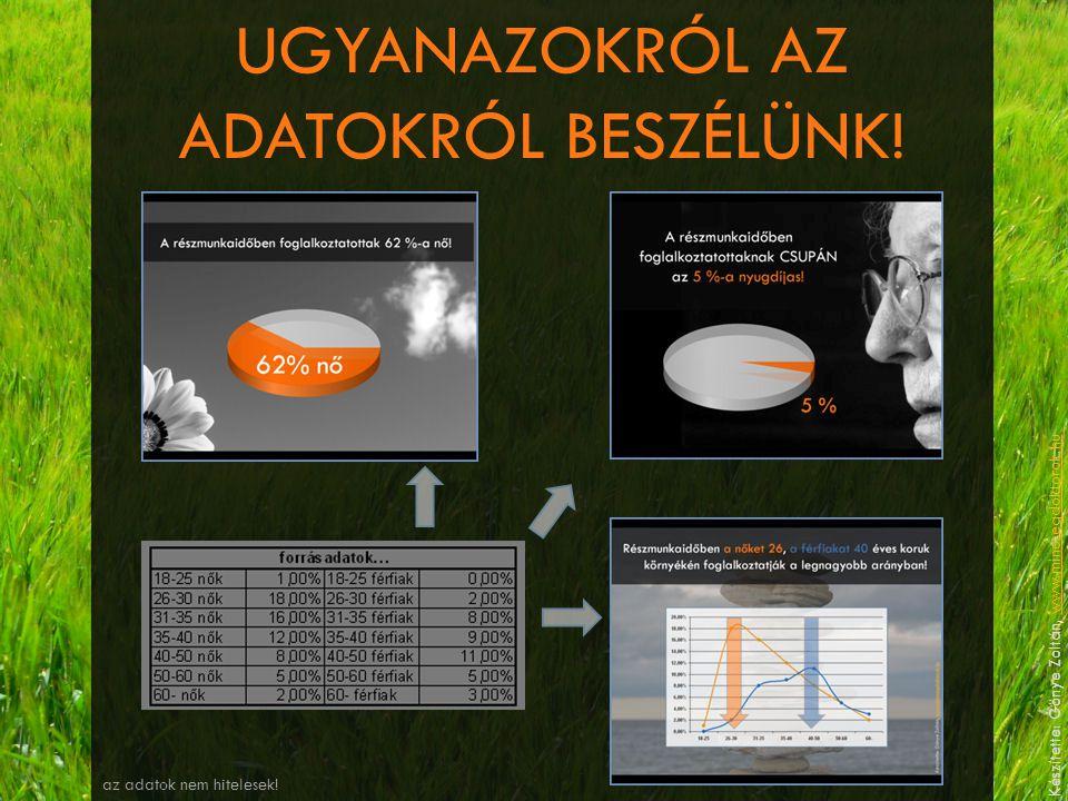 UGYANAZOKRÓL AZ ADATOKRÓL BESZÉLÜNK! az adatok nem hitelesek! Készítette: Gönye Zoltán, www.minosegdoktorok.huwww.minosegdoktorok.hu