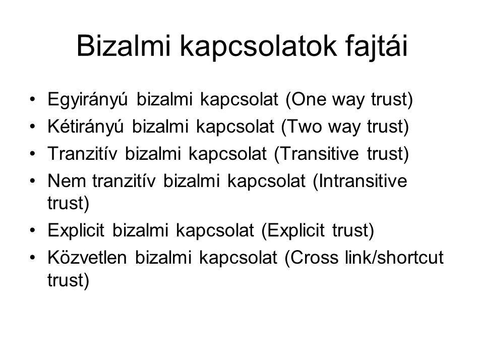 Bizalmi kapcsolatok fajtái Egyirányú bizalmi kapcsolat (One way trust) Kétirányú bizalmi kapcsolat (Two way trust) Tranzitív bizalmi kapcsolat (Transi