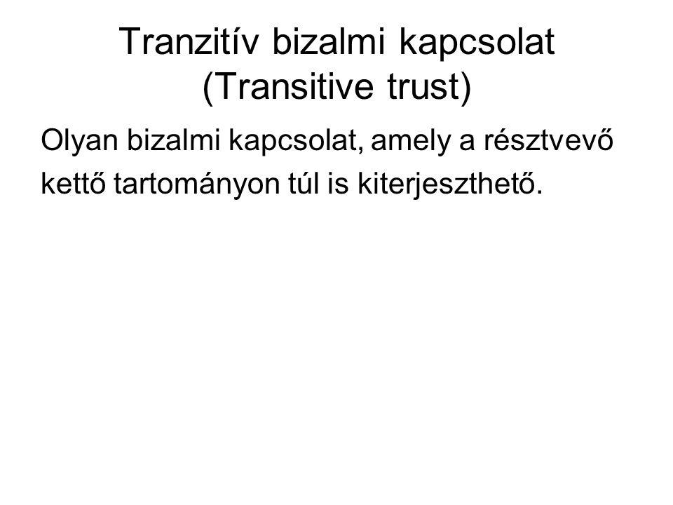 Tranzitív bizalmi kapcsolat (Transitive trust) Olyan bizalmi kapcsolat, amely a résztvevő kettő tartományon túl is kiterjeszthető.