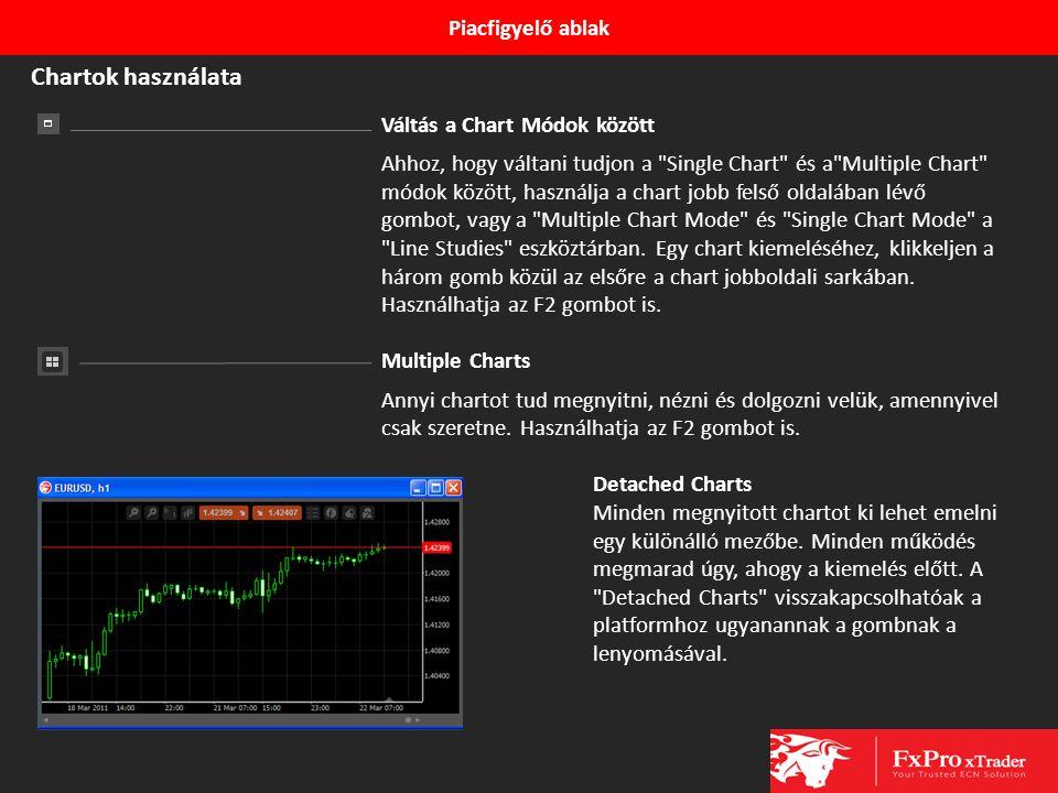 Piacfigyelő ablak Váltás a Chart Módok között Ahhoz, hogy váltani tudjon a