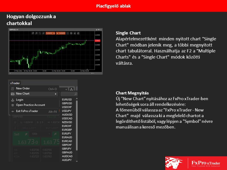 Piacfigyelő ablak Single Chart Alapértelmezettként minden nyitott chart