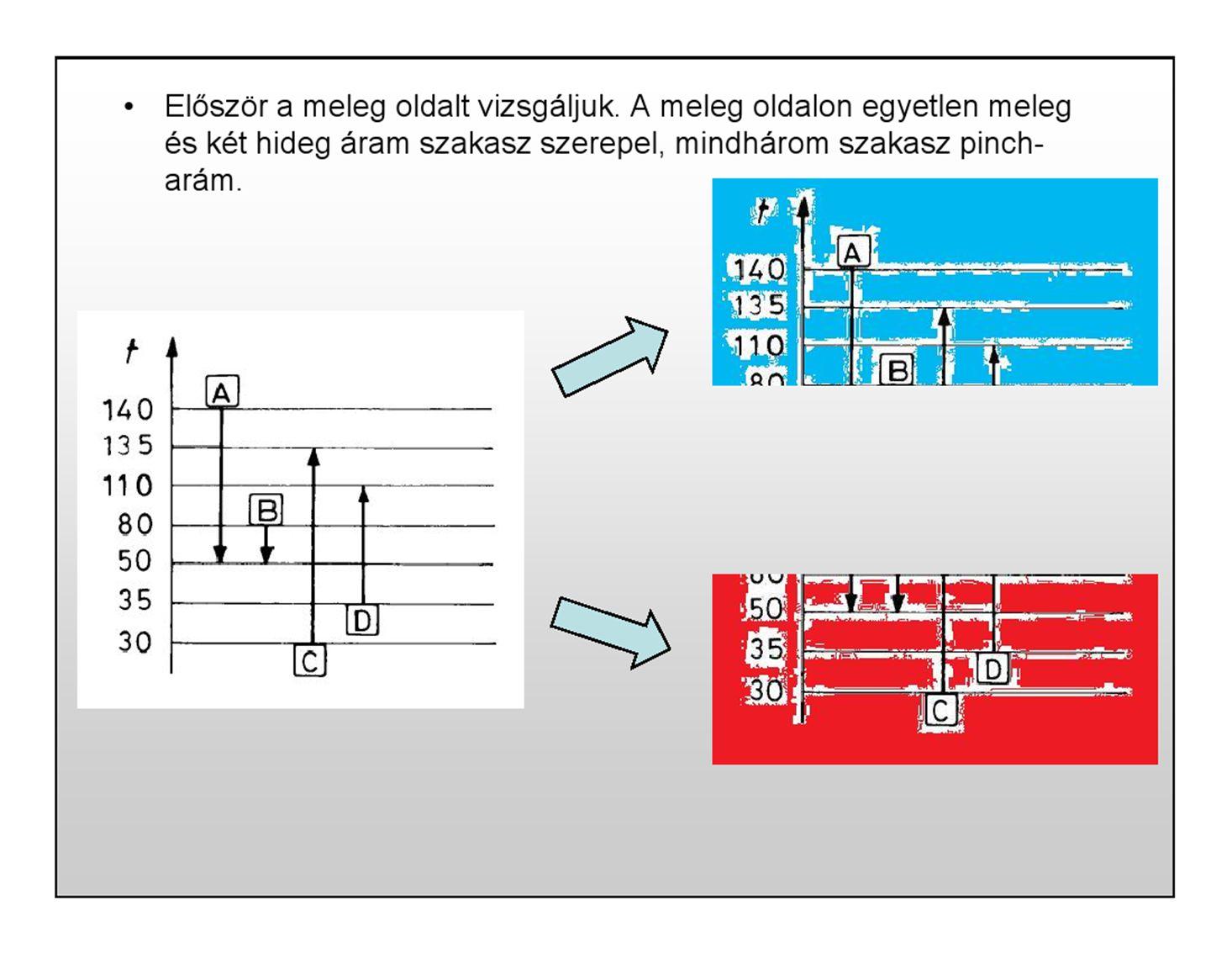 A HH kijelölése azt jelenti, hogy 1.egymáshoz rendeljük a párosított meleg és hideg áram-szakaszokat, valamint az áramokhoz szükség esetén hozzárendeljük a külső segédközegeket (fűtés vagy hűtés), 2.ha egy áram(-szakasz) több másikkal és/vagy segédközeggel is találkozik,akkor kijelöljük a találkozások sorrendjét, 3.megadjuk az egyes csatolásokhoz tartozó hőteljesítményeket.