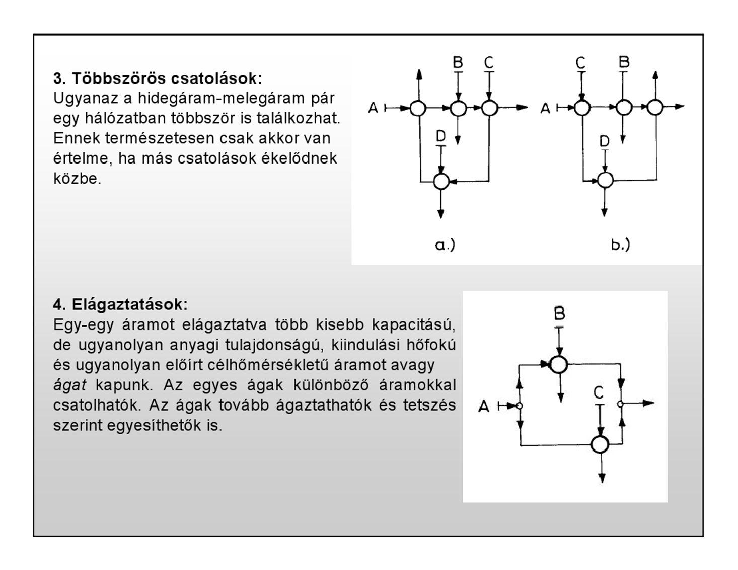 Az elvben figyelembe veendő kapcsolási rendek számáról képet kaphatunk, ha felmérjük az adott N és M áramok és egy-egy fűtő- és hűtőközeg közötti, többszörös csatolást és elágazást nem tartalmazó kapcsolási rendek számát.