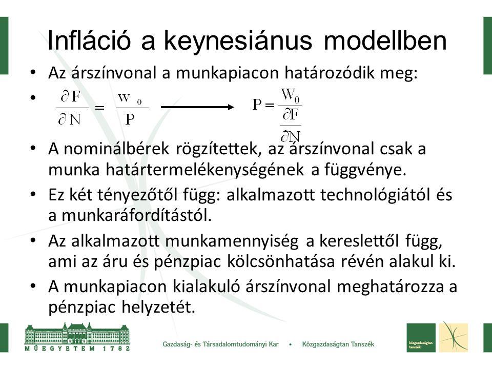 Infláció a keynesiánus modellben Az árszínvonal a munkapiacon határozódik meg: A nominálbérek rögzítettek, az árszínvonal csak a munka határtermeléken