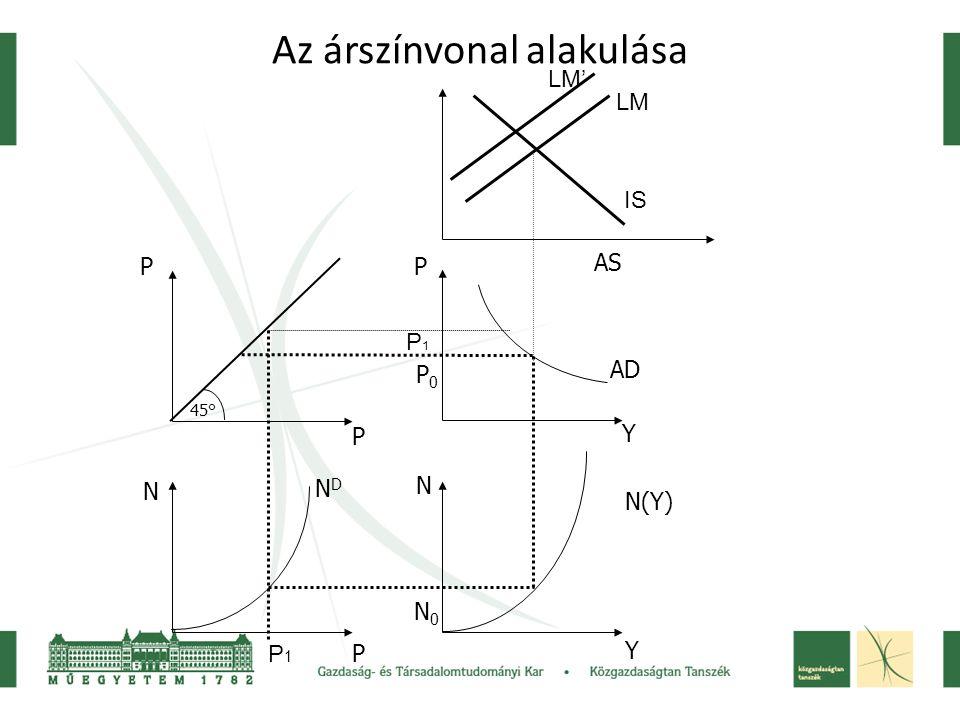 Az árszínvonal alakulása 45° P P N P P Y N Y NDND N(Y) AS AD N0N0 P0P0 IS LM P1P1 P1P1 LM'