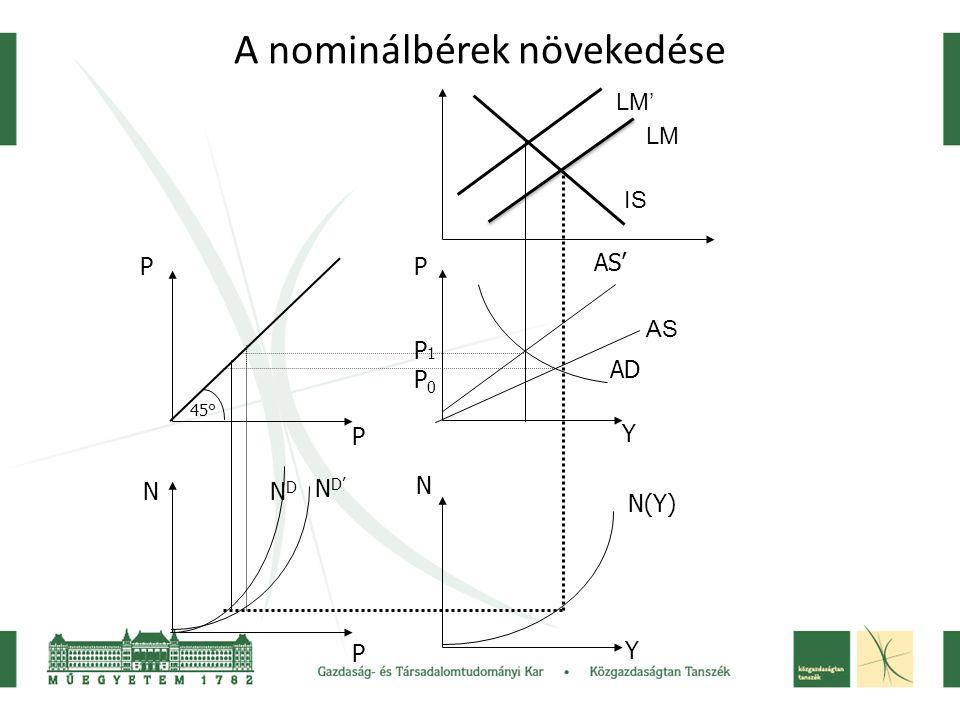 A nominálbérek növekedése 45° P P N P P Y N Y N D' N(Y) AS' AD P1P0P1P0 IS LM' NDND LM AS