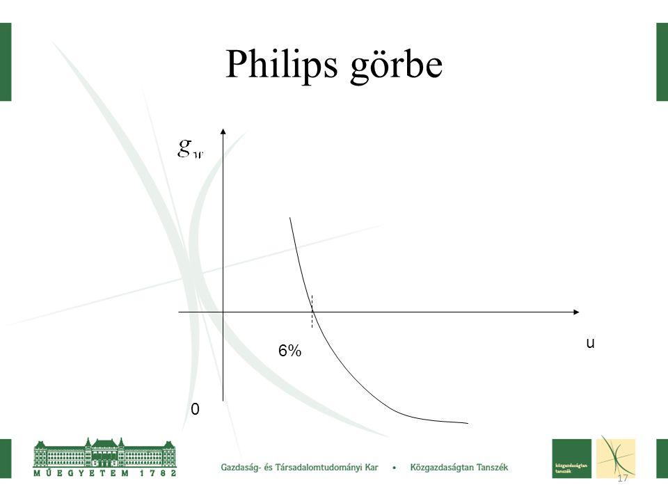 17 Philips görbe u 0 6%