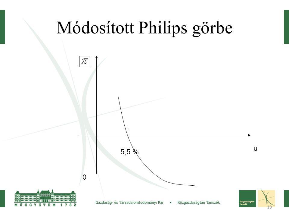 19 Módosított Philips görbe u 0 5,5 %