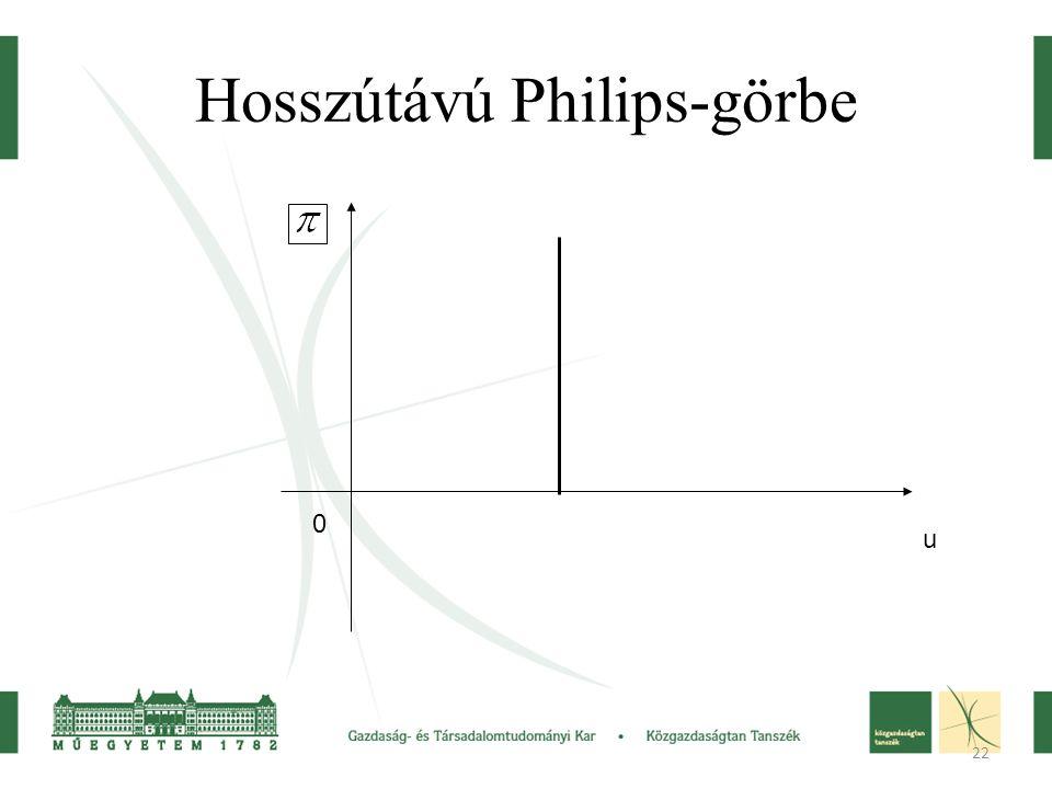 22 Hosszútávú Philips-görbe u 0