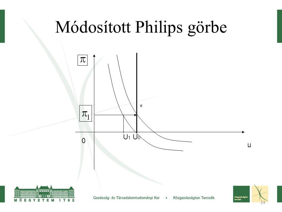 24 Módosított Philips görbe u 0 U 1 U 0