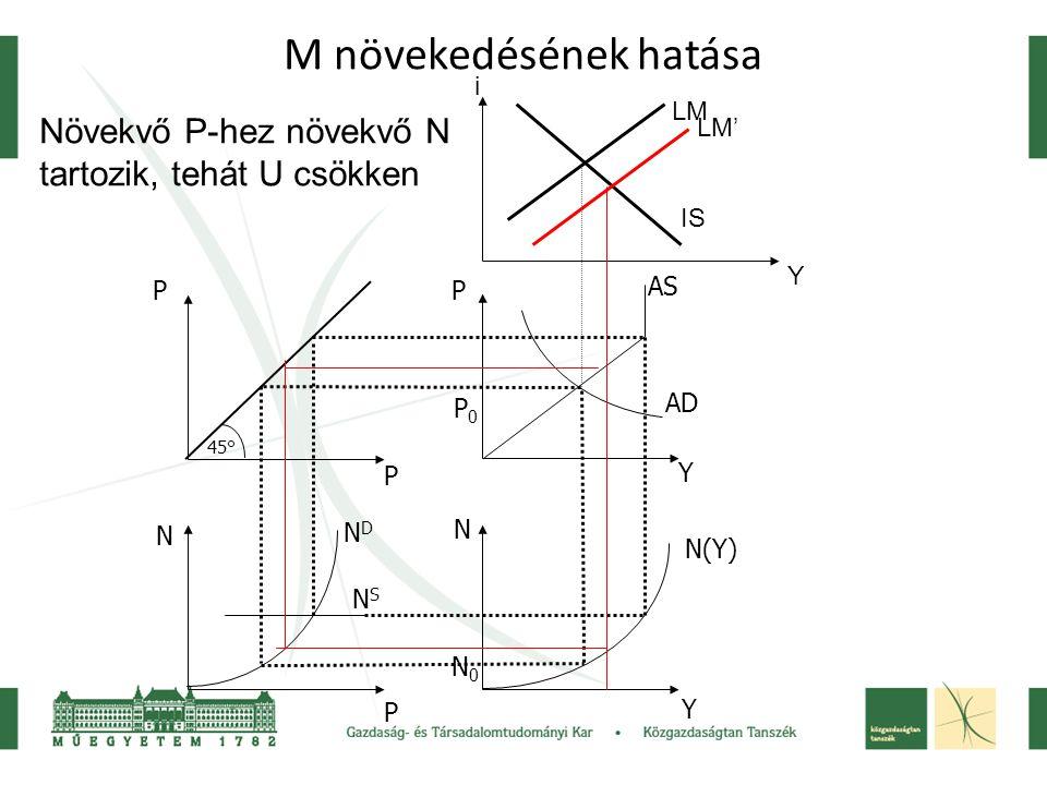 M növekedésének hatása 45° P P N P P Y N Y NDND NSNS N(Y) AS AD N0N0 P0P0 IS LM LM' Növekvő P-hez növekvő N tartozik, tehát U csökken i Y