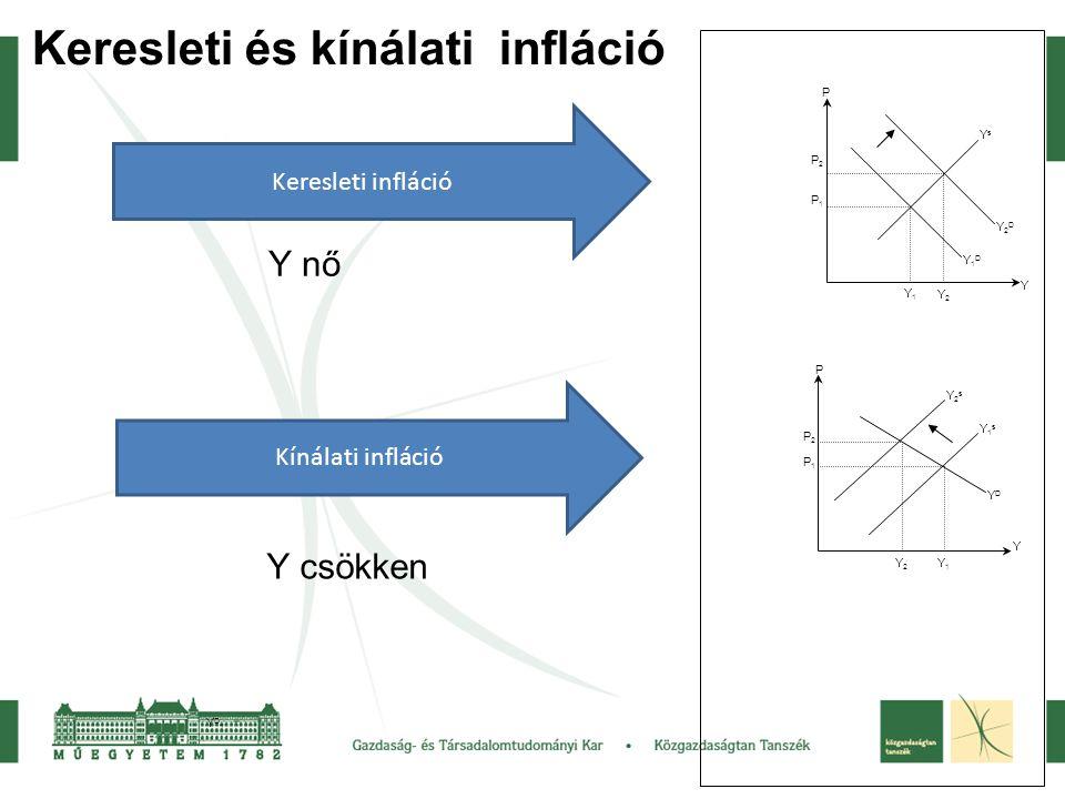 YD1YD1 YsYs Y2DY2D Y P P2P2 P1P1 Y1Y1 Y2Y2 Y1DY1D YDYD Y P Y2sY2s Y1sY1s P2P2 P1P1 Y2Y2 Y1Y1 Keresleti és kínálati infláció Keresleti infláció Kínálat
