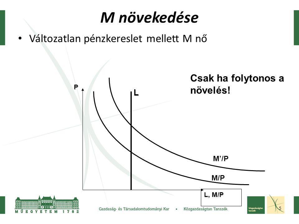 5 M növekedése Változatlan pénzkereslet mellett M nő L, M/P PL M'/P Csak ha folytonos a növelés! M/P
