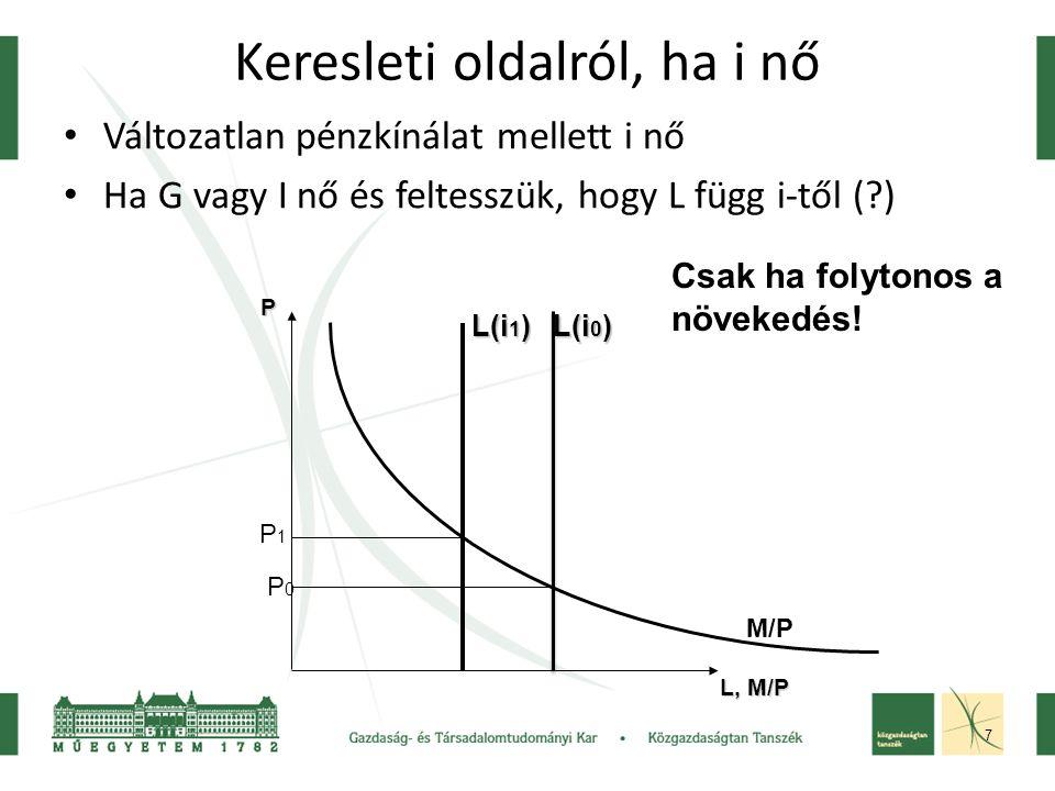 8 Keresleti oldalról, ha Y csökken Változatlan pénzkínálat mellett Y csökken Az alacsonyabb jövedelem csak K csökkenése miatt alakulhat ki L, M/P P L(Y 1 ) L(Y 0 ) Mi mástól csökkenne a jövedelem.