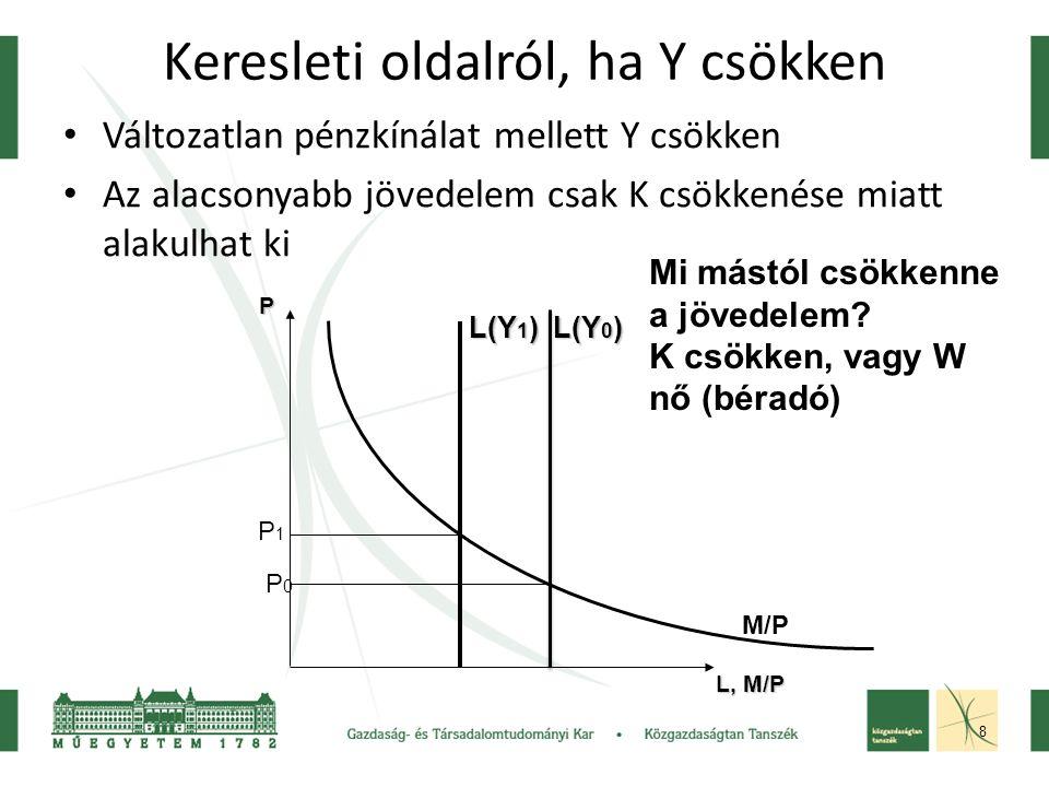 8 Keresleti oldalról, ha Y csökken Változatlan pénzkínálat mellett Y csökken Az alacsonyabb jövedelem csak K csökkenése miatt alakulhat ki L, M/P P L(