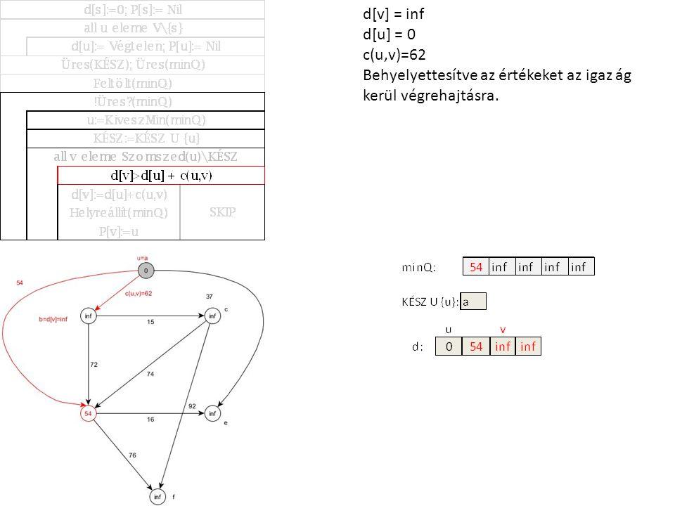 d[v] = inf d[u] = 0 c(u,v)=62 Behyelyettesítve az értékeket az igaz ág kerül végrehajtásra.