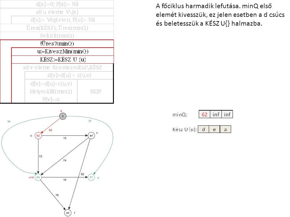 A főciklus harmadik lefutása. minQ első elemét kivesszük, ez jelen esetben a d csúcs és beletesszük a KÉSZ U{} halmazba.