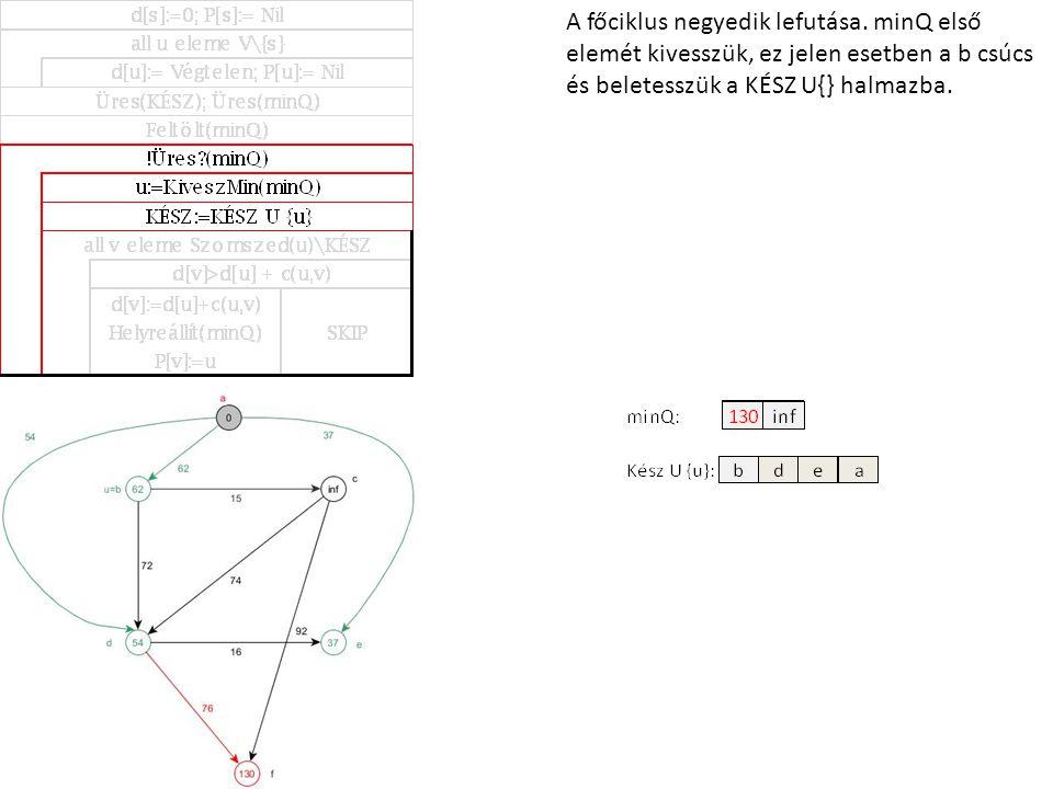 A főciklus negyedik lefutása. minQ első elemét kivesszük, ez jelen esetben a b csúcs és beletesszük a KÉSZ U{} halmazba.