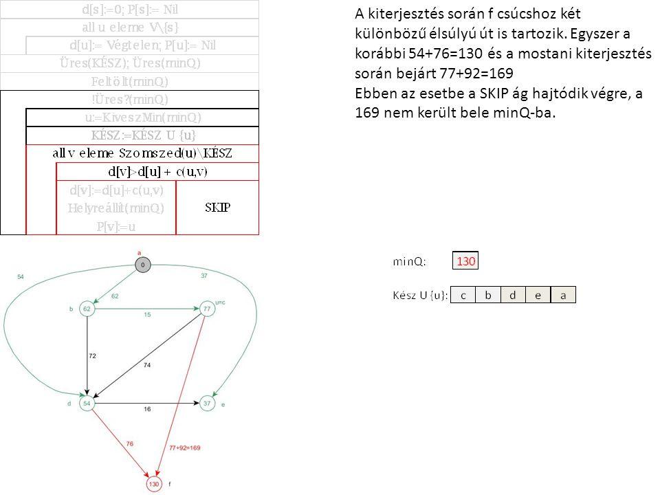 A kiterjesztés során f csúcshoz két különbözű élsúlyú út is tartozik. Egyszer a korábbi 54+76=130 és a mostani kiterjesztés során bejárt 77+92=169 Ebb