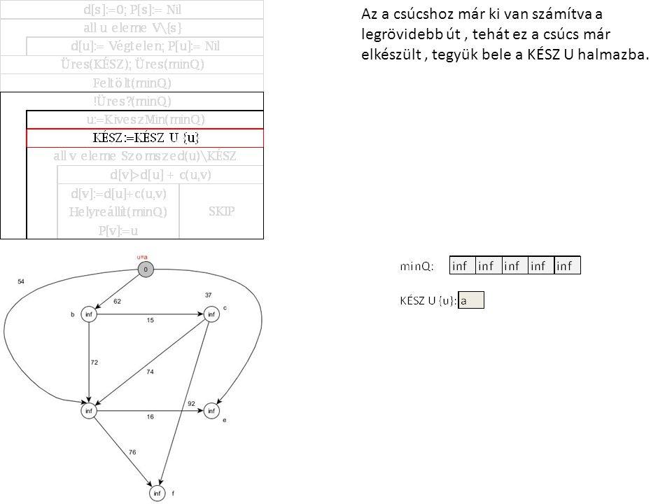 A kiterjesztés során f csúcshoz két különbözű élsúlyú út is tartozik.