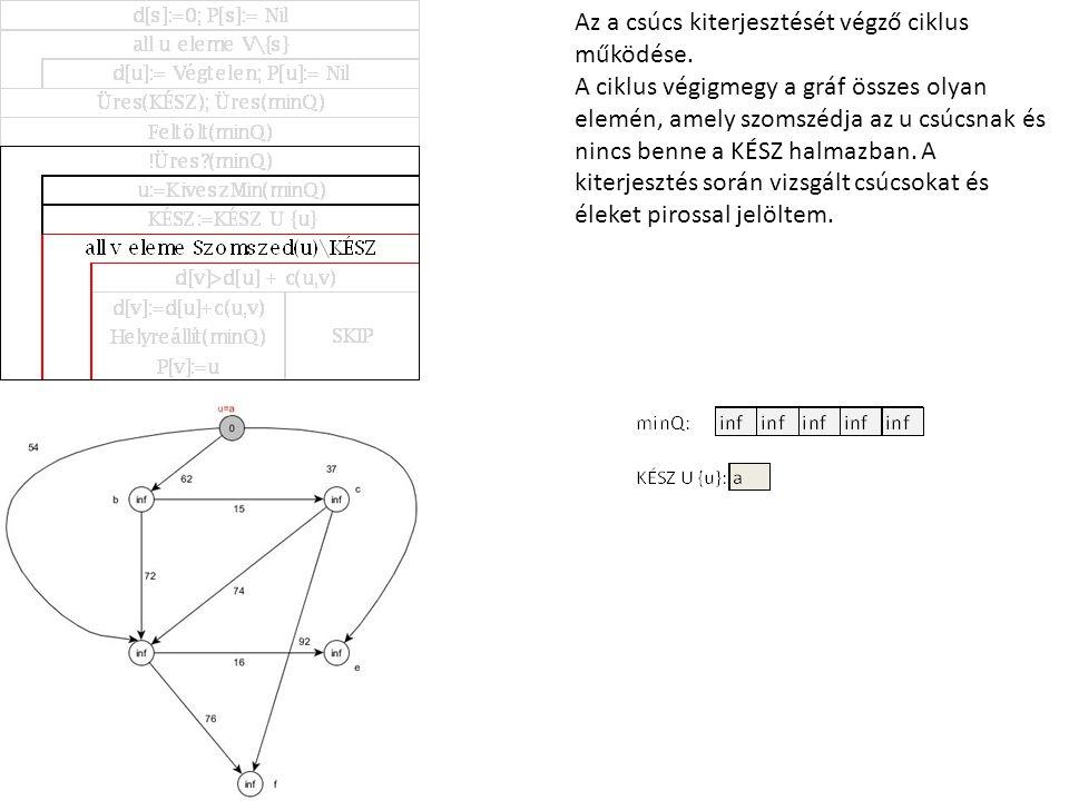 Az a csúcs kiterjesztését végző ciklus működése. A ciklus végigmegy a gráf összes olyan elemén, amely szomszédja az u csúcsnak és nincs benne a KÉSZ h