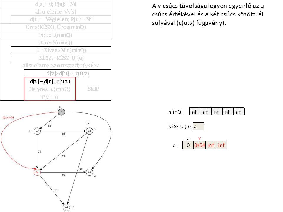 A v csúcs távolsága legyen egyenlő az u csúcs értékével és a két csúcs közötti él súlyával (c(u,v) függvény).