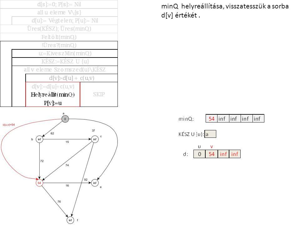 minQ helyreállítása, visszatesszük a sorba d[v] értékét.