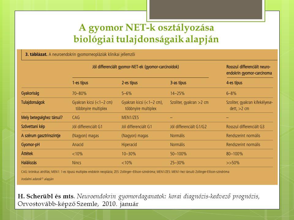 H. Scherübl és mts. Neuroendokrin gyomordaganatok: korai diagnózis-kedvező prognózis, Orvostovább-képző Szemle, 2010. január A gyomor NET-k osztályozá