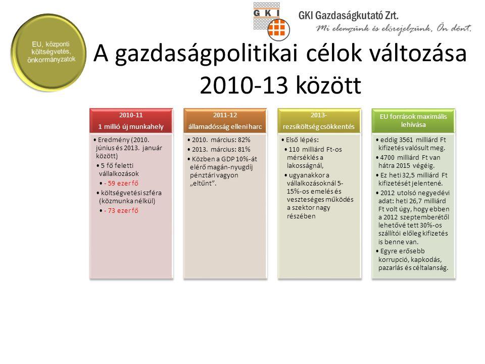 A gazdaságpolitikai célok változása 2010-13 között 2010-11 1 millió új munkahely Eredmény (2010. június és 2013. január között) 5 fő feletti vállalkoz
