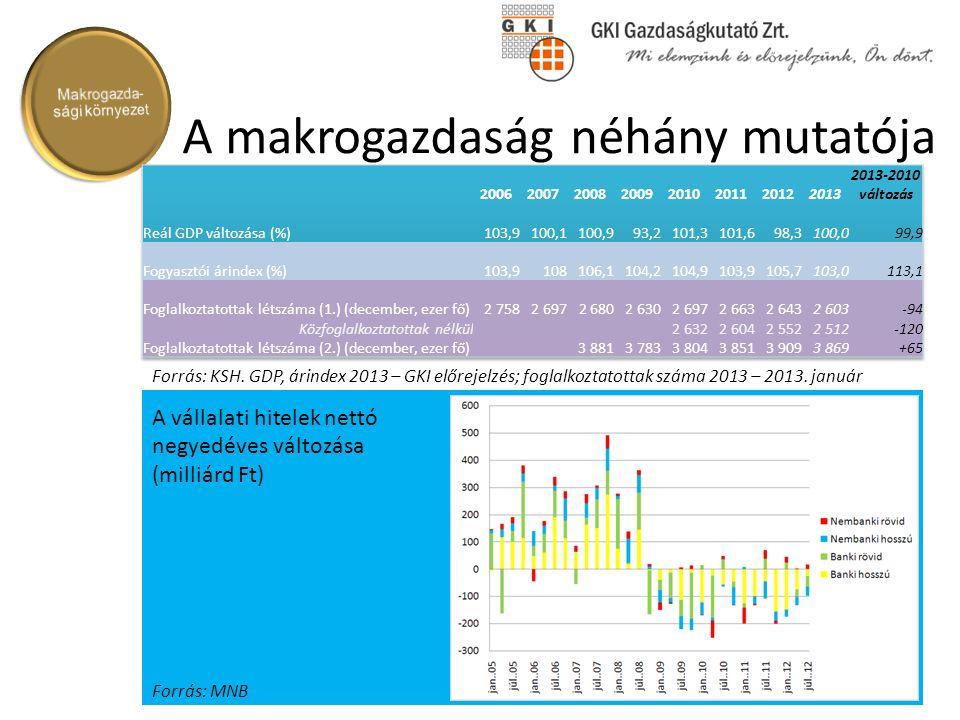 A makrogazdaság néhány mutatója Forrás: KSH. GDP, árindex 2013 – GKI előrejelzés; foglalkoztatottak száma 2013 – 2013. január Forrás: MNB A vállalati