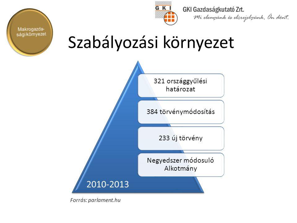 Szabályozási környezet 321 országgyűlési határozat 384 törvénymódosítás233 új törvény Negyedszer módosuló Alkotmány 2010-2013 Forrás: parlament.hu