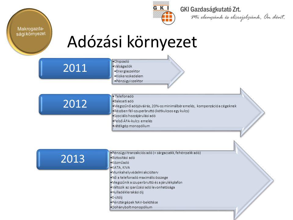 Adózási környezet Chipsadó Válságadók Energiaszektor Kiskereskedelem Pénzügyi szektor 2011 Telefonadó Baleseti adó Megszűnő adójóváírás, 20%-os minimá